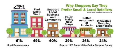 """Consignment & resale shops are the ultimate in """"shop local""""... since we SOURCE local as well, says Kate Holmes of TGtbT.com"""